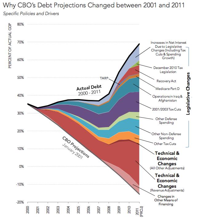 Debt-mountain-chart