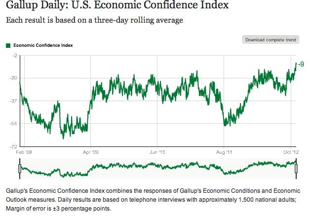 GallupConfidence