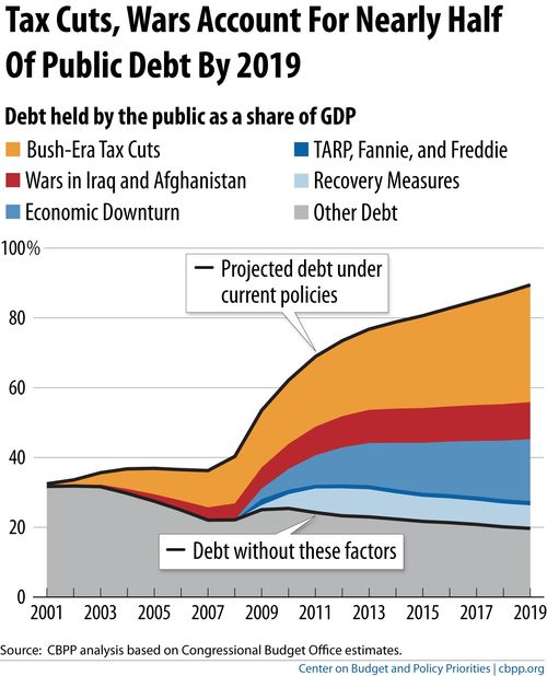 Parfait-using-debt-gdp-2001-2019-5-12-11-FINAL
